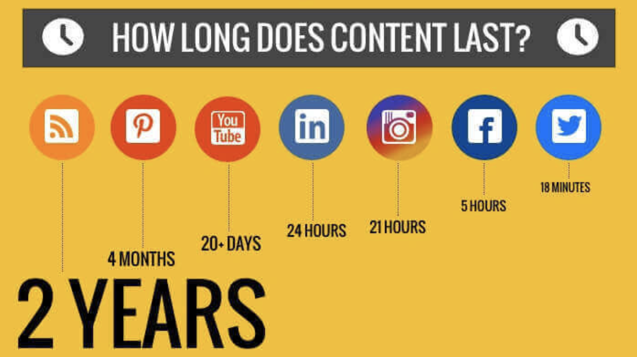 a infographic of social media content durations